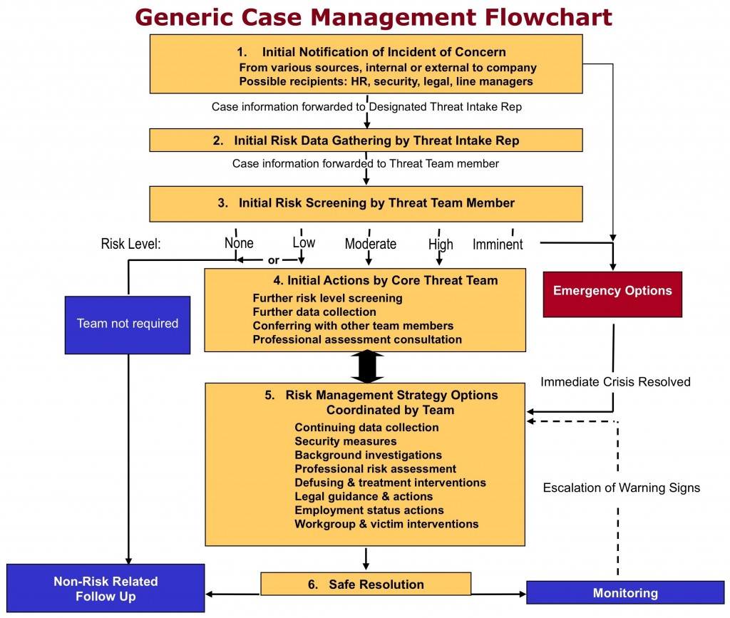 workplace violence and harassment risk assessment template - case flowchart work trauma services